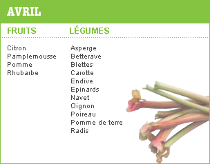 Fruits et légumes en avril