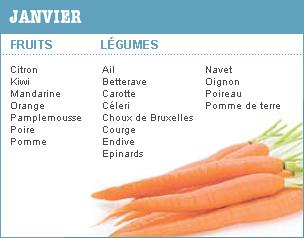 Fruits et légumes en janvier
