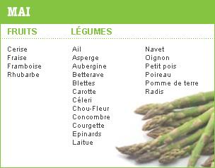 Fruits et légumes en mai