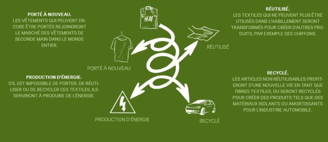 Collecte de vêtements H&M : 5€ de bon d'achat