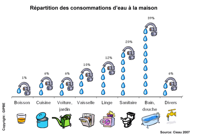 Comment économiser l'eau et moins consommer d'eau