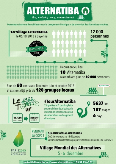 Infographie Alternatiba